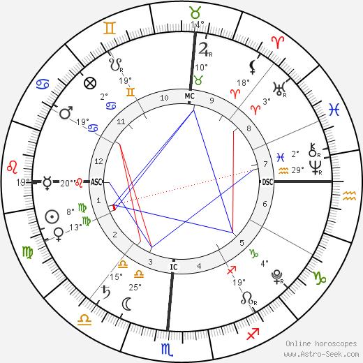 Madison Belafonte birth chart, biography, wikipedia 2019, 2020