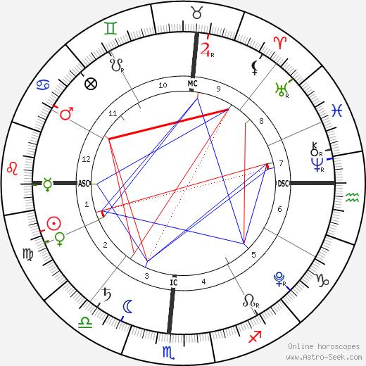 Madison Belafonte birth chart, Madison Belafonte astro natal horoscope, astrology