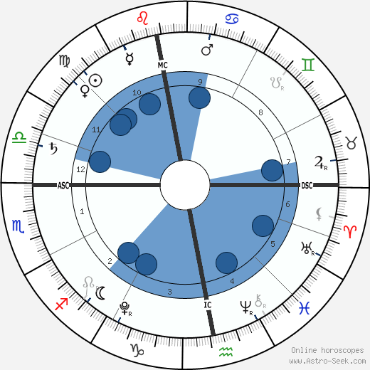 Rafael Ritchie horoscope, astrology, sign, zodiac, date of birth, instagram