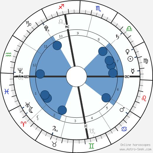 Xander Jones wikipedia, horoscope, astrology, instagram