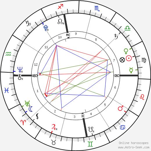 Xander Jones день рождения гороскоп, Xander Jones Натальная карта онлайн