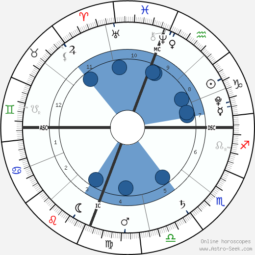 Jonah Deffenbaugh wikipedia, horoscope, astrology, instagram