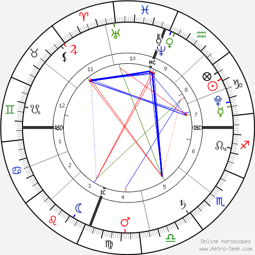 Jonah Deffenbaugh astro natal birth chart, Jonah Deffenbaugh horoscope, astrology