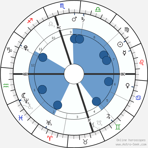 Finn Davey McDermott wikipedia, horoscope, astrology, instagram