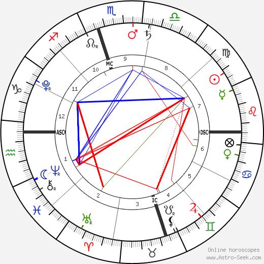 Finn Davey McDermott tema natale, oroscopo, Finn Davey McDermott oroscopi gratuiti, astrologia
