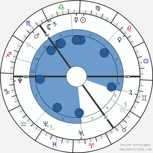 Theodora Rose Williams wikipedia, horoscope, astrology, instagram