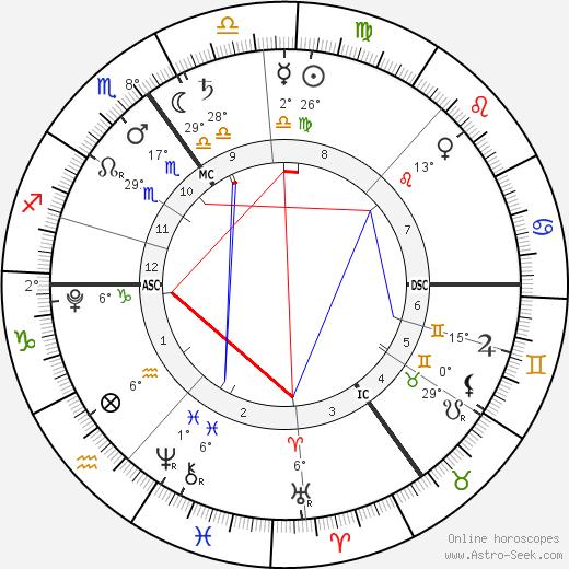 Theodora Rose Williams birth chart, biography, wikipedia 2019, 2020