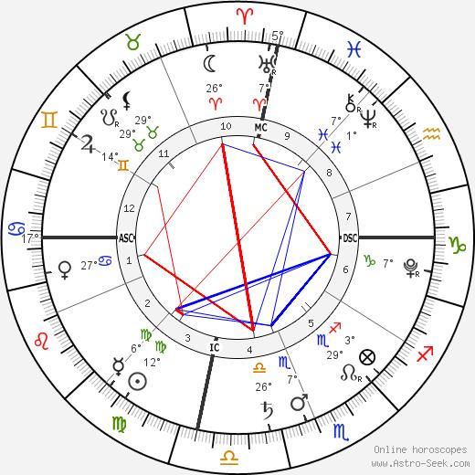 Violet Isabel Strayer birth chart, biography, wikipedia 2020, 2021