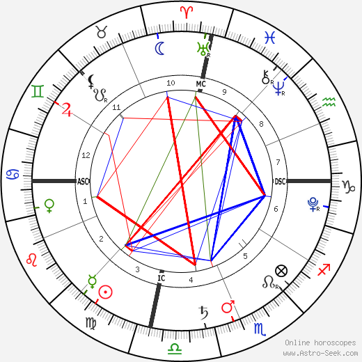 Violet Isabel Strayer birth chart, Violet Isabel Strayer astro natal horoscope, astrology