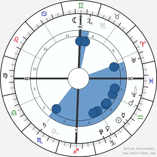 Milan Piqué wikipedia, horoscope, astrology, instagram