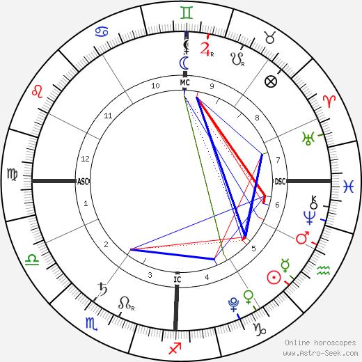 Milan Piqué tema natale, oroscopo, Milan Piqué oroscopi gratuiti, astrologia