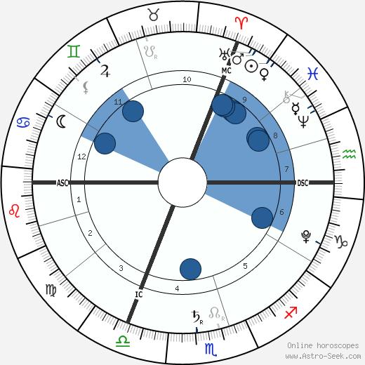 Lalie Bertuzzo-Hénin wikipedia, horoscope, astrology, instagram