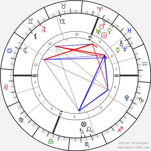 Lalie Bertuzzo-Hénin tema natale, oroscopo, Lalie Bertuzzo-Hénin oroscopi gratuiti, astrologia