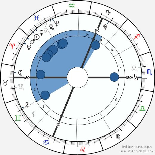 Quentin Kokta wikipedia, horoscope, astrology, instagram
