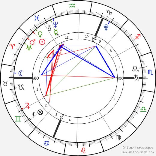Quentin Kokta tema natale, oroscopo, Quentin Kokta oroscopi gratuiti, astrologia