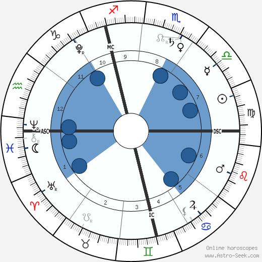 Jack Lynch wikipedia, horoscope, astrology, instagram