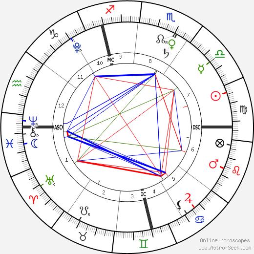 Jack Lynch tema natale, oroscopo, Jack Lynch oroscopi gratuiti, astrologia
