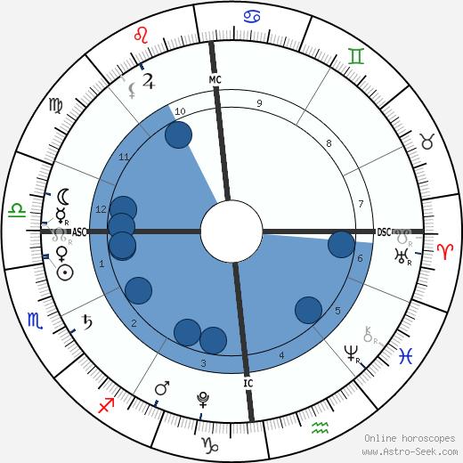Tereza Bártová wikipedia, horoscope, astrology, instagram