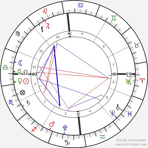 Tereza Bártová день рождения гороскоп, Tereza Bártová Натальная карта онлайн