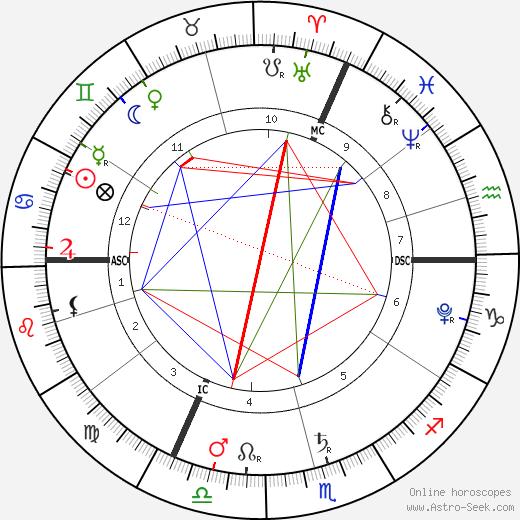 Linda Borhyová tema natale, oroscopo, Linda Borhyová oroscopi gratuiti, astrologia