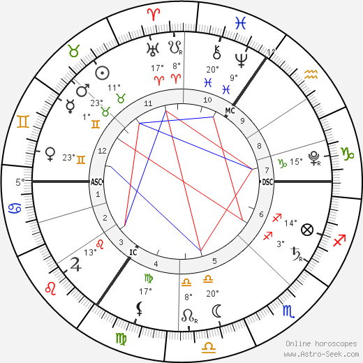 Princess Charlotte of Cambridge birth chart, biography, wikipedia 2019, 2020