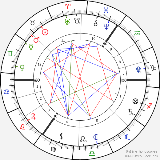 Princess Charlotte of Cambridge birth chart, Princess Charlotte of Cambridge astro natal horoscope, astrology