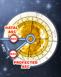 Profections, Annual Profections, Astrology Online Calculator