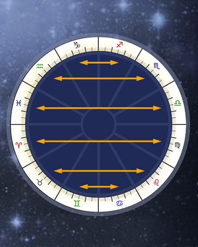 Antiscia Online Calculator, Contra-Antiscia, Traditional Astrology Chart