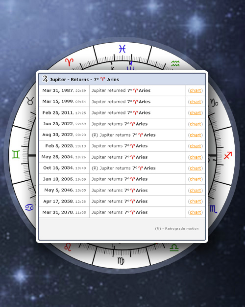 Astro Tools, Free Astrology Tools & Tables