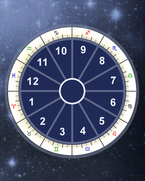 Astrology Houses Calculator Compare House Systems Online Astro