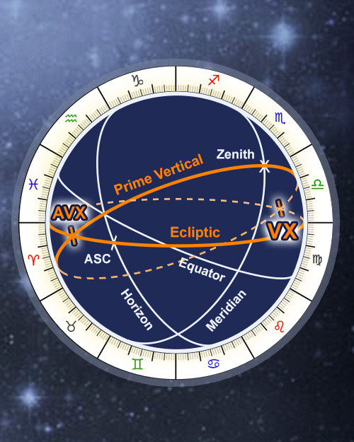 Astrology Vertex Calculator, Free Online Anti-Vertex