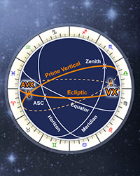 Astrology Vertex Online Calculator, Anti-Vertex Sign