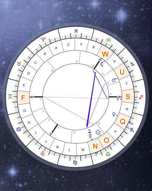 Baby Name Online Calculator based on astrology Natal chart, Free Online
