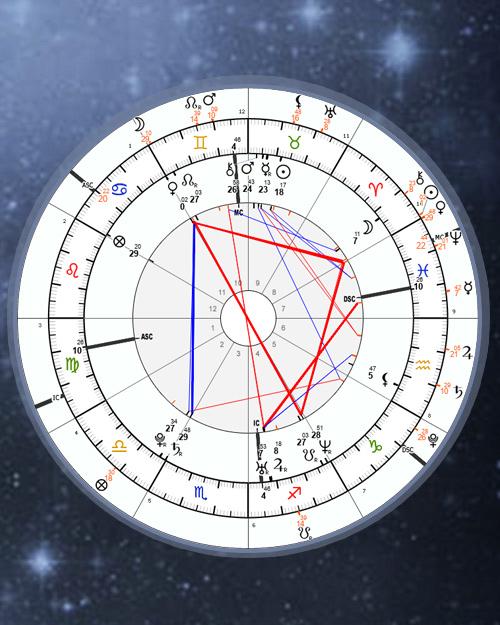 Free Natal Chart Custom Design Calculator, Customizer, Horoscope Online