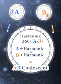 Coalescent Chart Horoscope - Harmonic method