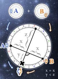 Composite Chart, Free Astrology Calculator - Midpoint method