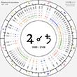 Conjunctions @ Zodiac Degrees