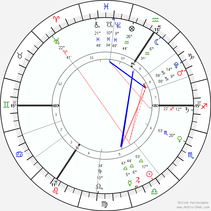 Reddit Astrology, Natal Birth Chart Readings, Free Online