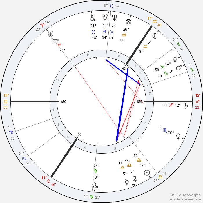 Reddit Astrology, Natal Birth Chart Readings, Free Online ...