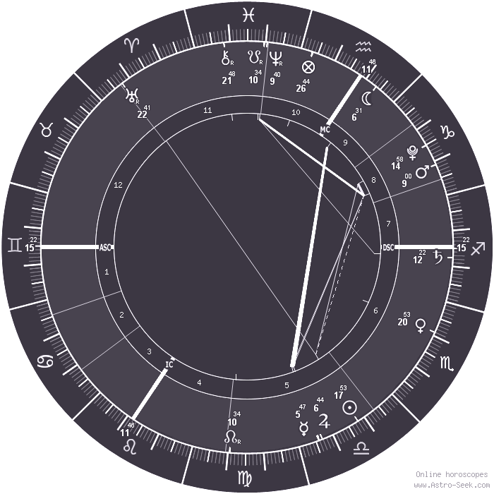 Custom Natal Chart, Free Online Birth Chart Layout