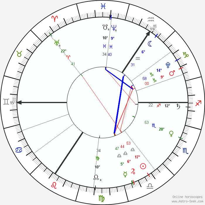 Generate Natal Chart - Online Birth Chart Calculator