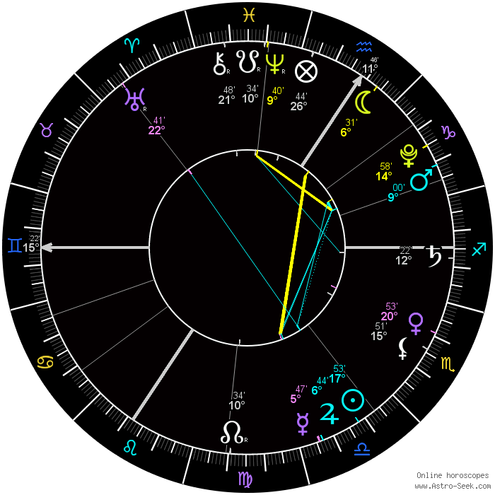 Astrolabe Natal Chart, Astrology Alabe Free Birth Chart
