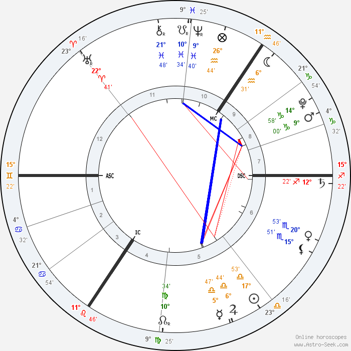 Personal Astrology Reports