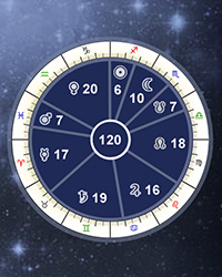 Vimshottari Dasha Vedic Astrology Periods Calculator, Free