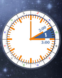 Daylight Saving Time (DST)