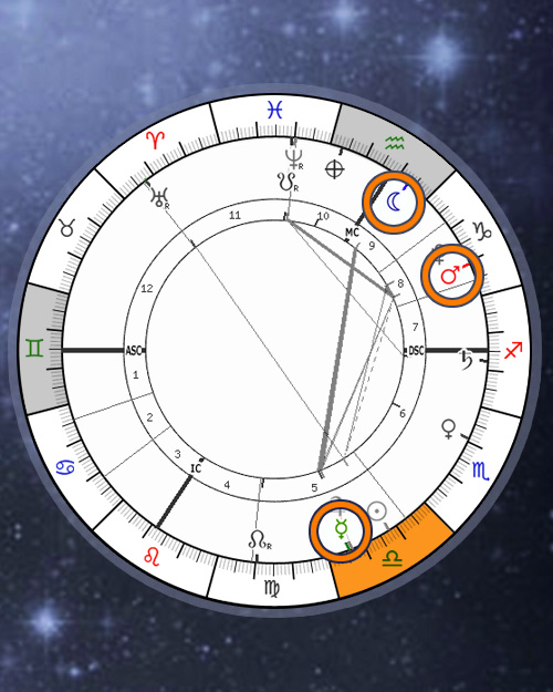 Dominant Planets Elements Signs in Natal Chart, Astrology Online Calculator