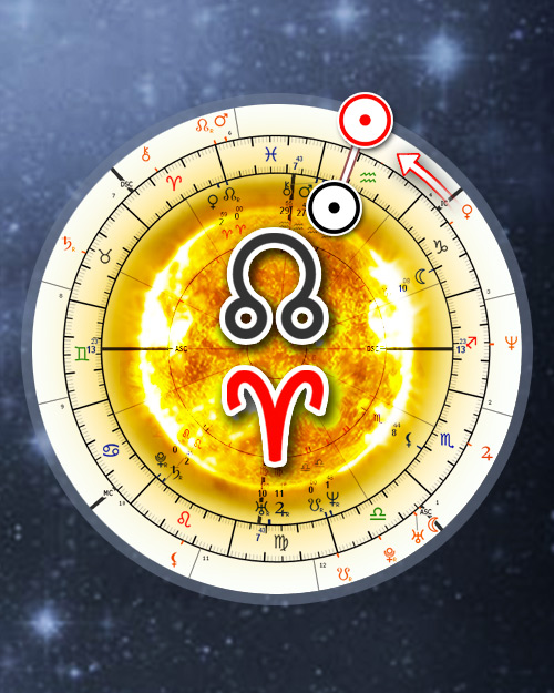 Draconic Solar return astrology chart - Draconic Solar revolution interpretations