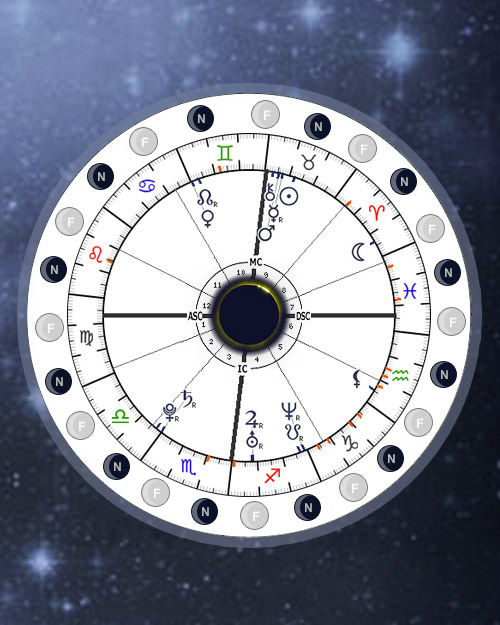 Eclipses in Natal chart houses, Astrology Calculator