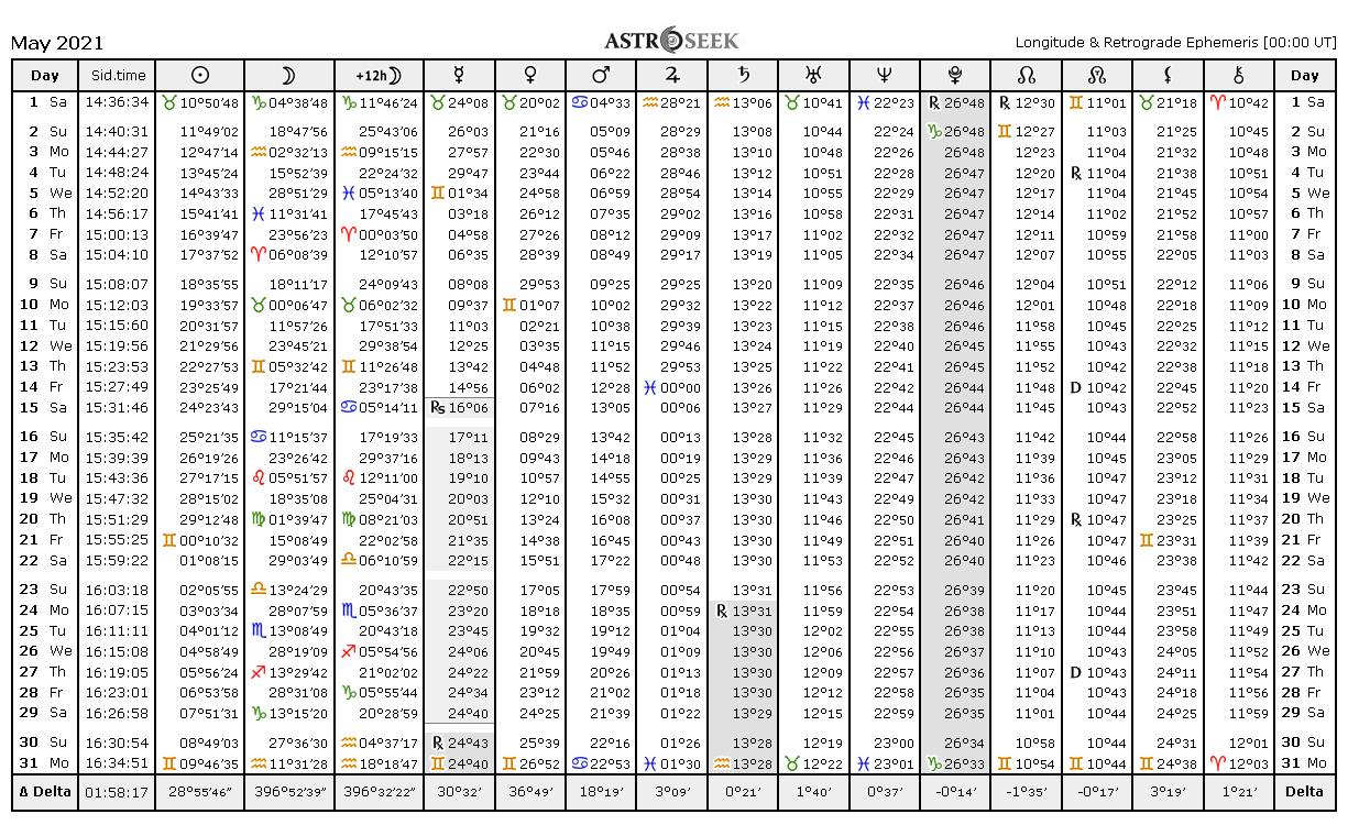 Ephemeris 2021, Astrology Online Ephemeris Tables