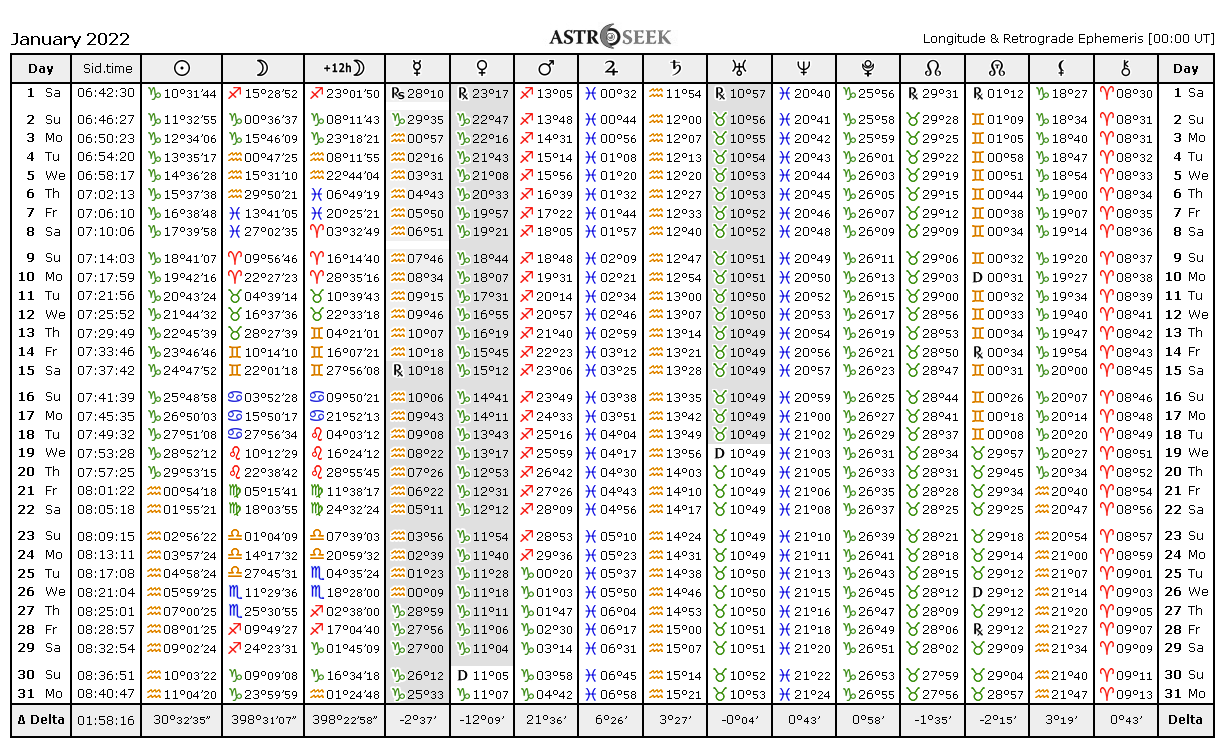 Ephemeris Tables 2022, Astrology Online Ephemeris